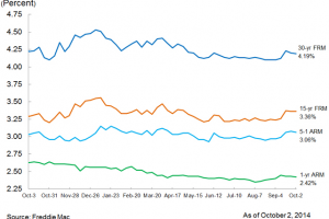 30-Year Mortgage Rates at 4.19% and No Money Down for VA Purchase Loans