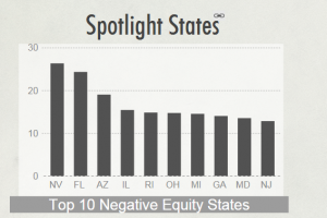 CoreLogic Second Quarter: 2014 National Equity Overview