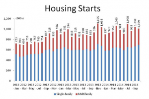 Demand For More Housing