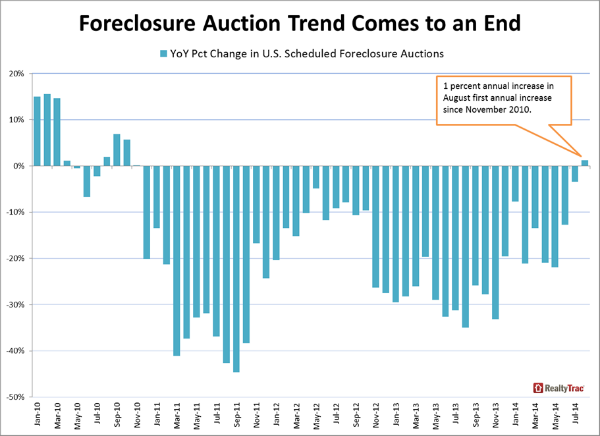Annual Foreclosure Rate Increase