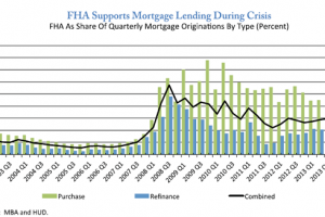 Low Mortgage Rates Adding to Purchase Loans