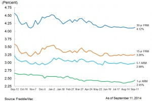 Mortgage Rate Highs Are Back