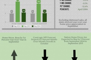 Sept. 2014: Home Price Index National Overview