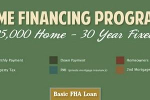 Infographic – Top 5 Mortgage Programs