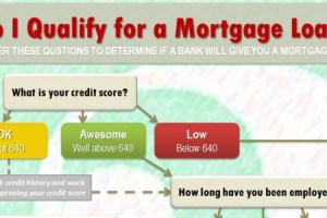 Infographic – Do I Qualify For A Mortgage Loan?