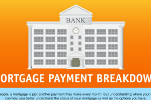 Infographic – Mortgage Payment Breakdown