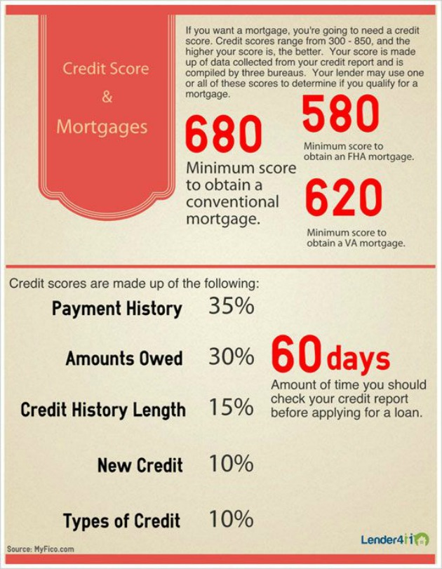 Mortgages and Credit 1
