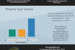 RealtyTrac September 2014: Top Five Foreclosure States