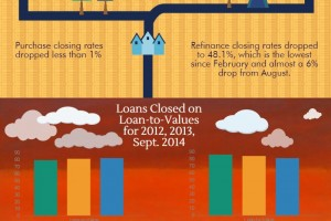 September Mortgage Loan Origination Overview