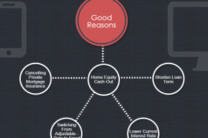 Reasons to Refinance in 2014