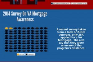 Basic Entitlement: VA Home Loan Awareness