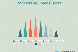 The Next Wave of Boomerang Home Buyers