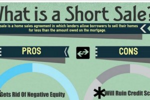 Infographic – What Is A Short Sale?