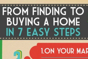 Infographic – Finding To Buying
