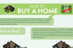 Infographic – How To Buy A Home