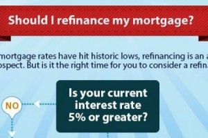 Infographic – Should I refinance My Mortgage?